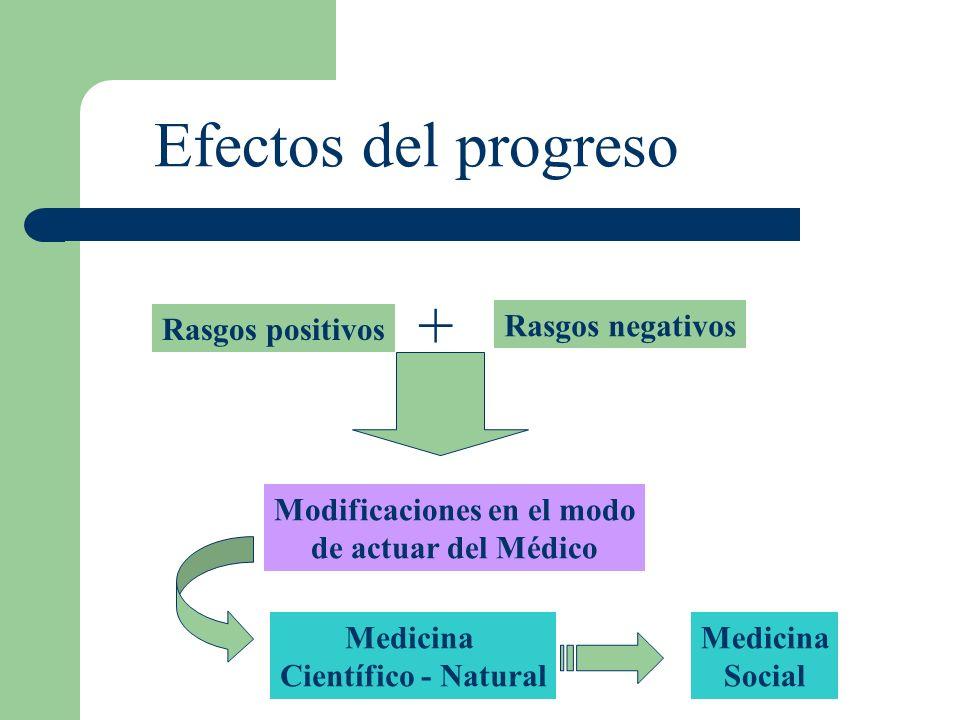 Rasgos positivos + Rasgos negativos Modificaciones en el modo de actuar del Médico Medicina Científico - Natural Medicina Social Efectos del progreso