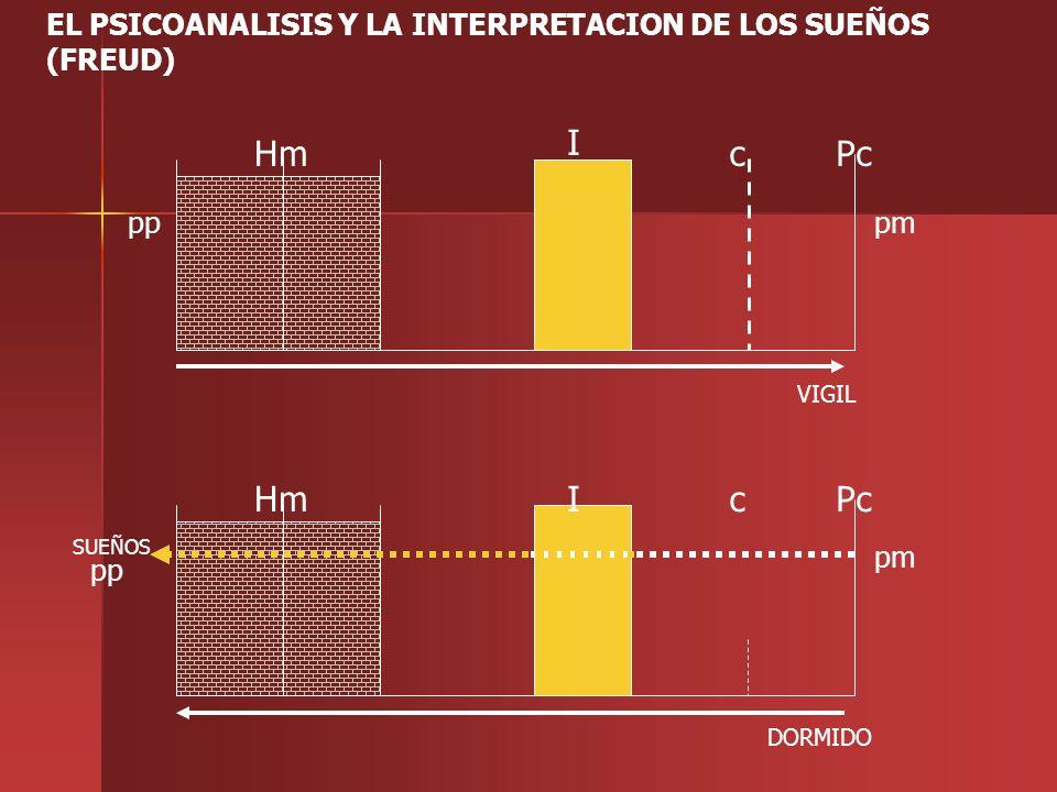 EL PSICOANALISIS Y LA INTERPRETACION DE LOS SUEÑOS (FREUD) pmpp I Pcc VIGIL Hm pp IPccHm DORMIDO pm SUEÑOS