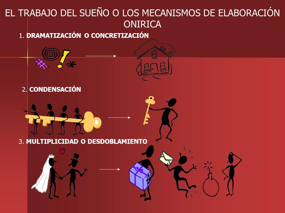 EL TRABAJO DEL SUEÑO O LOS MECANISMOS DE ELABORACIÓN ONIRICA 1. DRAMATIZACIÓN O CONCRETIZACIÓN 2. CONDENSACIÓN 3. MULTIPLICIDAD O DESDOBLAMIENTO