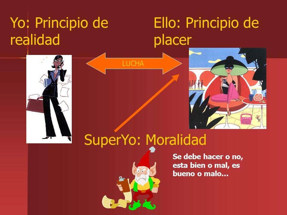 SuperYo: Moralidad Se debe hacer o no, esta bien o mal, es bueno o malo... Yo: Principio de realidad Ello: Principio de placer LUCHA