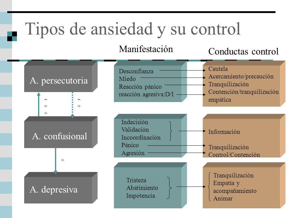 Tipos de ansiedad y su control A. persecutoria A. confusional A. depresiva +++++++ + Desconfianza Miedo Reacción pánico reacción agresiva:D/I Cautela
