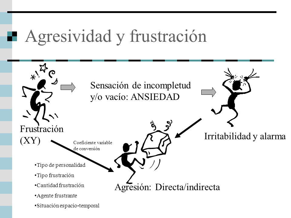 Agresividad y frustración Frustración (XY) Sensación de incompletud y/o vacío: ANSIEDAD Irritabilidad y alarma Agresión: Directa/indirecta Tipo de per
