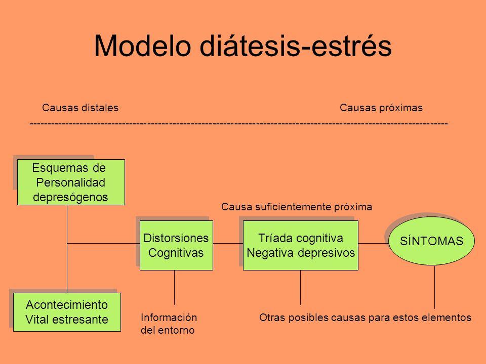 Modelo diátesis-estrés Causas distales Causas próximas -----------------------------------------------------------------------------------------------