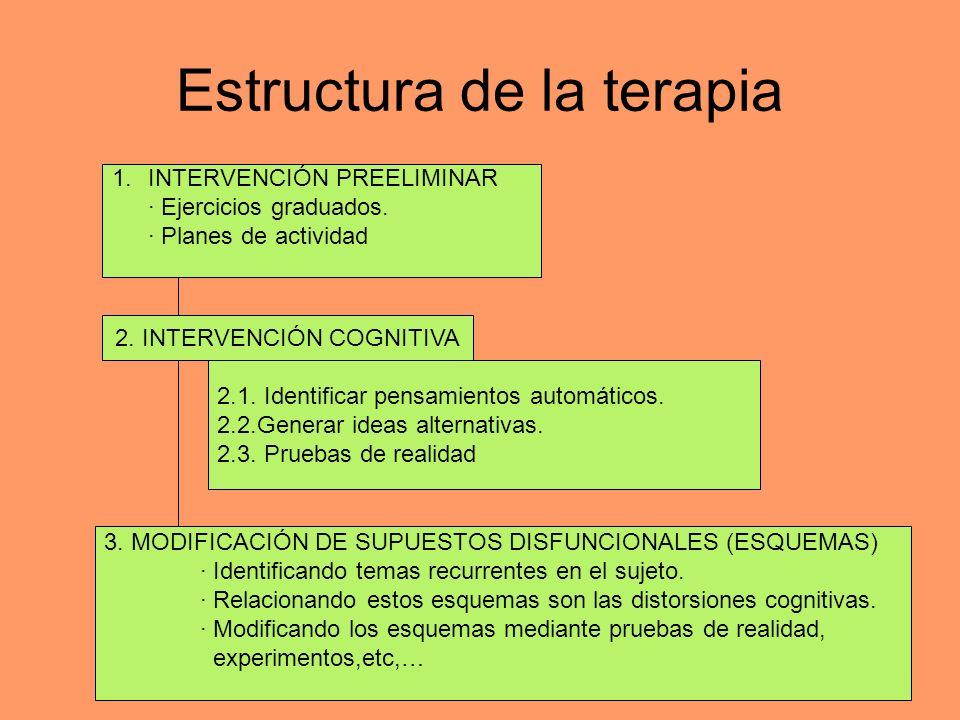 Estructura de la terapia 1.INTERVENCIÓN PREELIMINAR · Ejercicios graduados. · Planes de actividad 2. INTERVENCIÓN COGNITIVA 2.1. Identificar pensamien