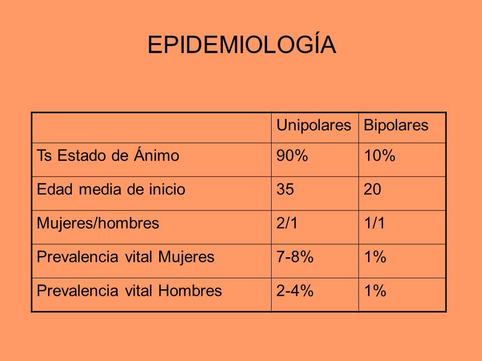 EPIDEMIOLOGÍA UnipolaresBipolares Ts Estado de Ánimo90%10% Edad media de inicio3520 Mujeres/hombres2/11/1 Prevalencia vital Mujeres7-8%1% Prevalencia