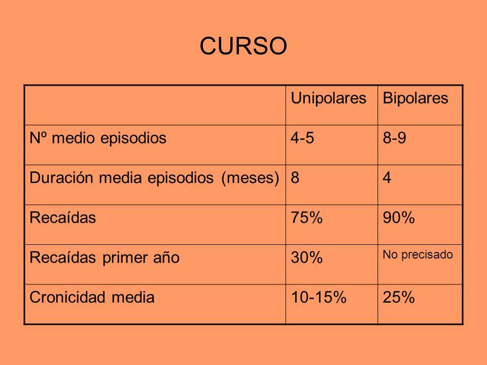 CURSO UnipolaresBipolares Nº medio episodios4-58-9 Duración media episodios (meses)84 Recaídas75%90% Recaídas primer año30% No precisado Cronicidad me