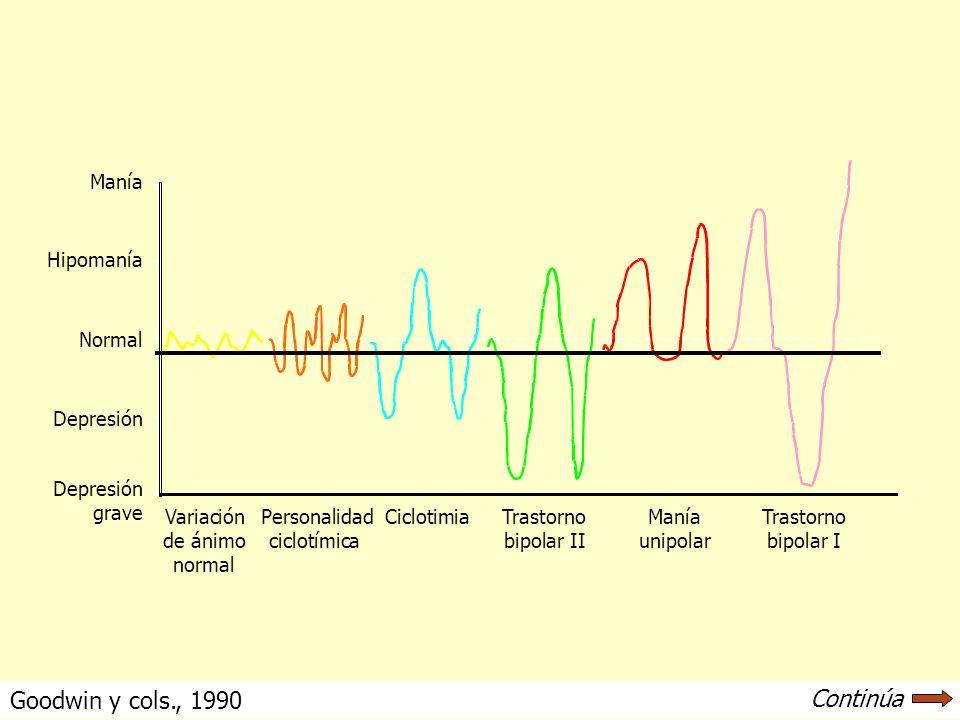 Goodwin y cols., 1990 Continúa Variación Personalidad CiclotimiaTrastorno ManíaTrastorno de ánimociclotímicabipolar IIunipolarbipolar I normal Manía H