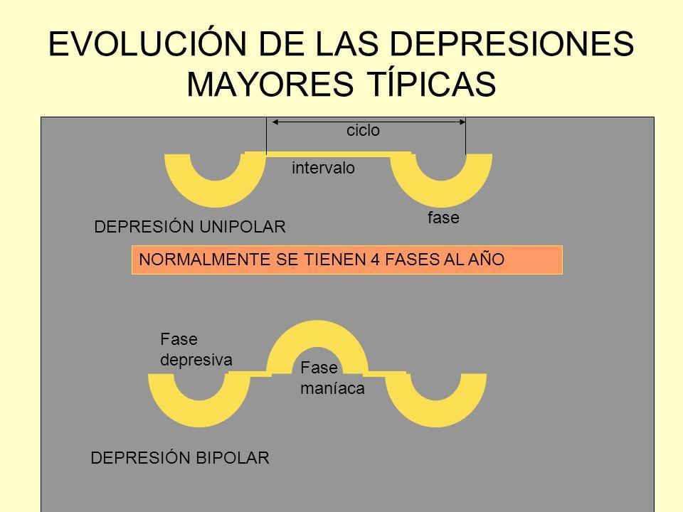 EVOLUCIÓN DE LAS DEPRESIONES MAYORES TÍPICAS DEPRESIÓN UNIPOLAR fase intervalo ciclo NORMALMENTE SE TIENEN 4 FASES AL AÑO DEPRESIÓN BIPOLAR Fase depre