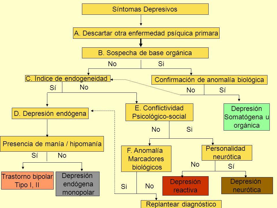 D. Depresión endógena Presencia de manía / hipomanía Trastorno bipolar Tipo I, II Depresión endógena monopolar Síntomas Depresivos A. Descartar otra e