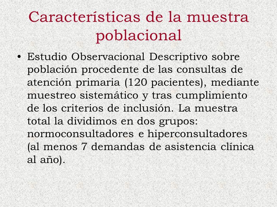 Características de la muestra poblacional Estudio Observacional Descriptivo sobre población procedente de las consultas de atención primaria (120 paci