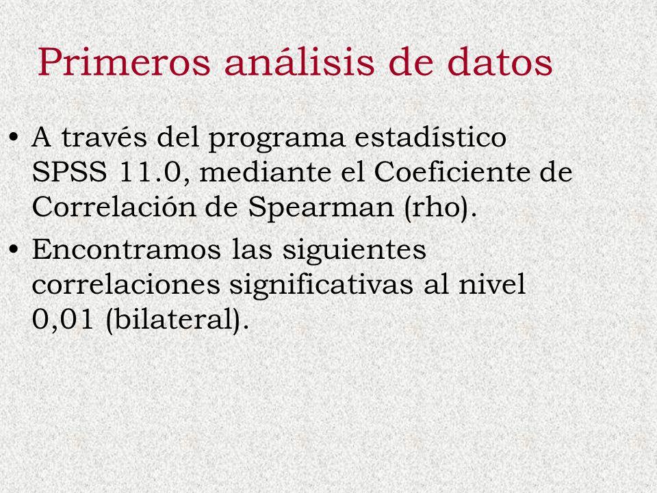 Primeros análisis de datos A través del programa estadístico SPSS 11.0, mediante el Coeficiente de Correlación de Spearman (rho). Encontramos las sigu