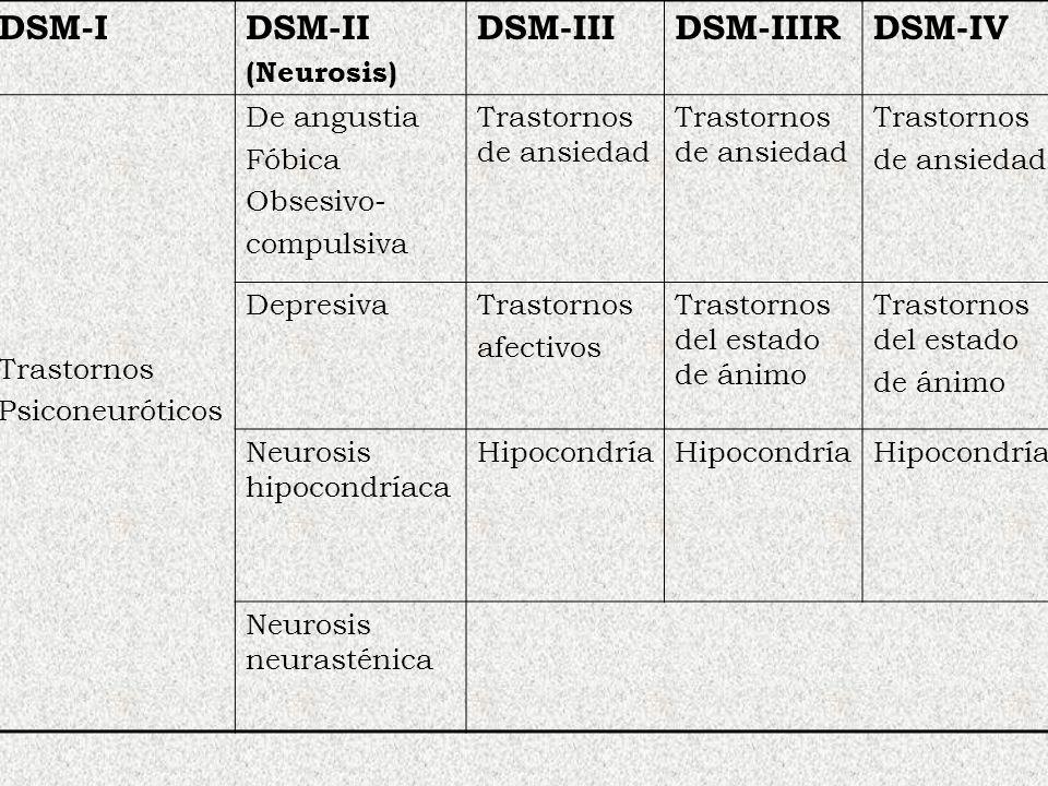 DSM-IDSM-II (Neurosis) DSM-IIIDSM-IIIRDSM-IV Trastornos Psiconeuróticos De angustia Fóbica Obsesivo- compulsiva Trastornos de ansiedad Trastornos de a