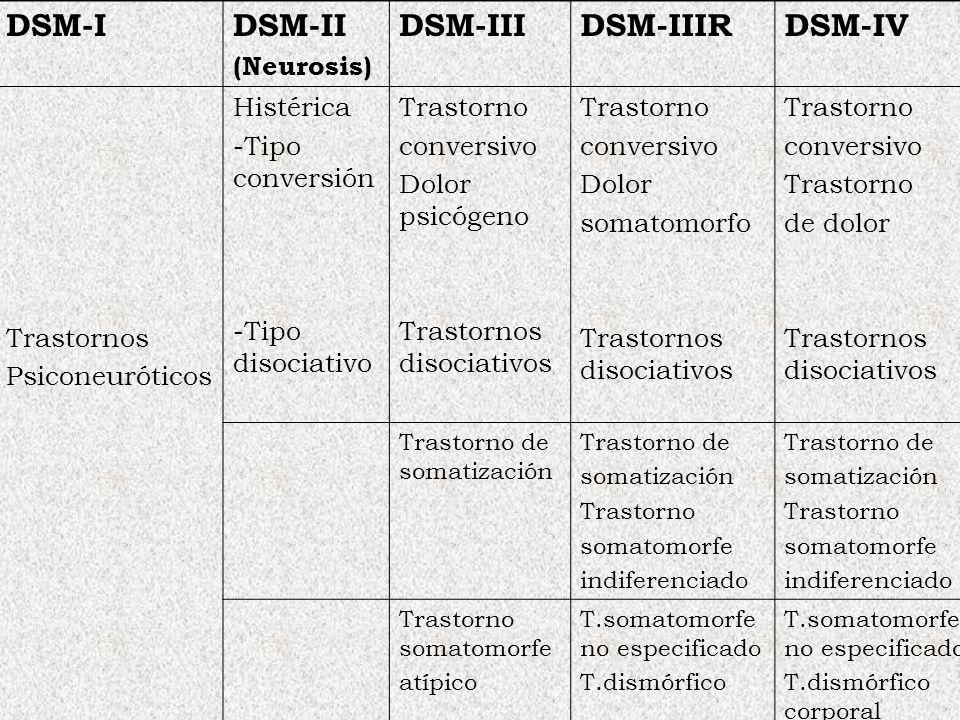 DSM-IDSM-II (Neurosis) DSM-IIIDSM-IIIRDSM-IV Trastornos Psiconeuróticos Histérica -Tipo conversión -Tipo disociativo Trastorno conversivo Dolor psicóg