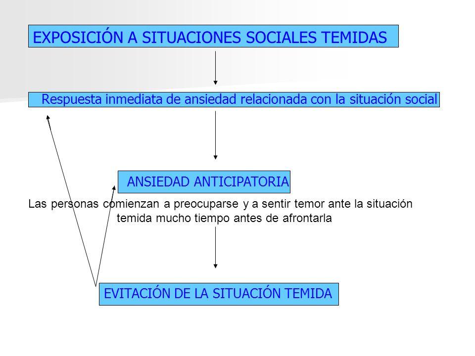 EXPOSICIÓN A SITUACIONES SOCIALES TEMIDAS Respuesta inmediata de ansiedad relacionada con la situación social ANSIEDAD ANTICIPATORIA Las personas comi