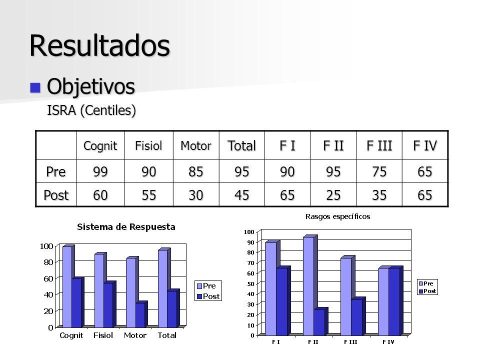 Resultados Objetivos Objetivos ISRA (Centiles) CognitFisiolMotorTotal F I F II F III F IV Pre9990859590957565 Post6055304565253565