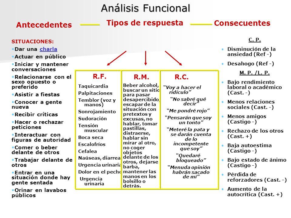 Análisis Funcional Antecedentes Consecuentes Tipos de respuesta R.F. R.M.R.C. Taquicardia Palpitaciones Temblor (voz y manos) Sonrojamiento Sudoración
