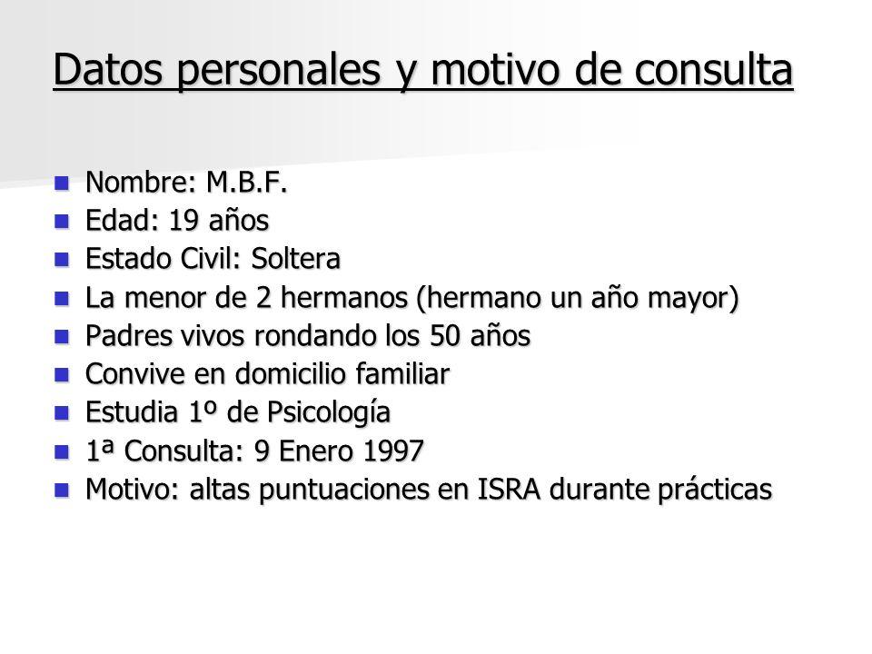 Datos personales y motivo de consulta Nombre: M.B.F. Nombre: M.B.F. Edad: 19 años Edad: 19 años Estado Civil: Soltera Estado Civil: Soltera La menor d
