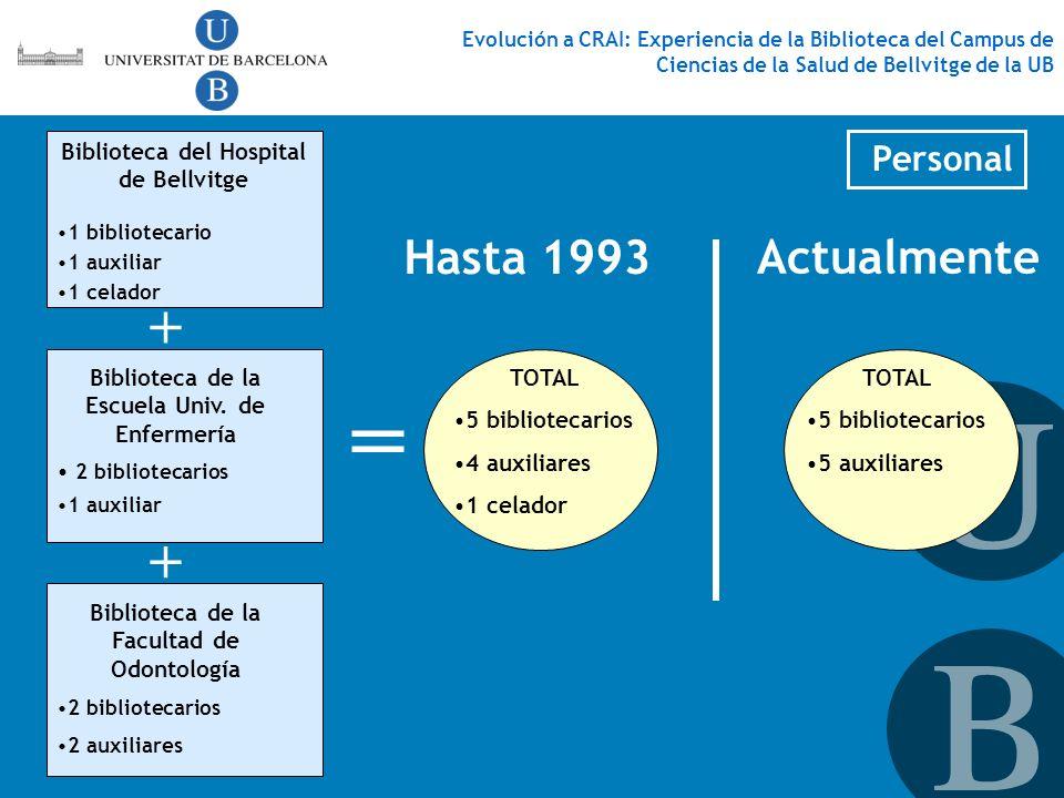 Personal Evolución a CRAI: Experiencia de la Biblioteca del Campus de Ciencias de la Salud de Bellvitge de la UB TOTAL 5 bibliotecarios 4 auxiliares 1