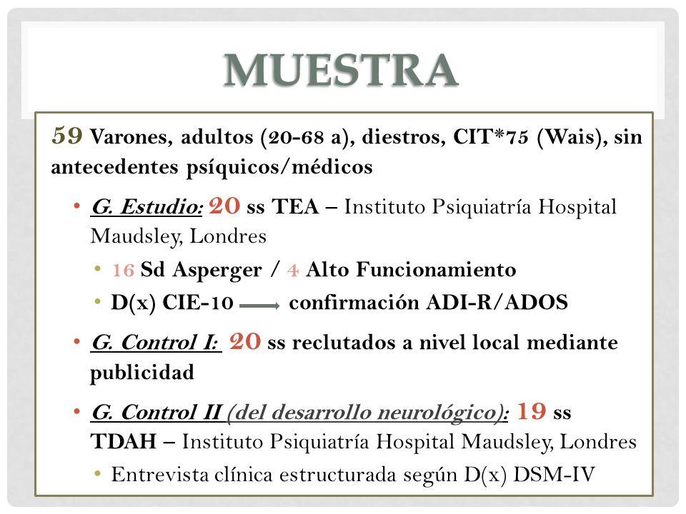 MUESTRA 59 Varones, adultos (20-68 a), diestros, CIT*75 (Wais), sin antecedentes psíquicos/médicos G. Estudio: 20 ss TEA – Instituto Psiquiatría Hospi