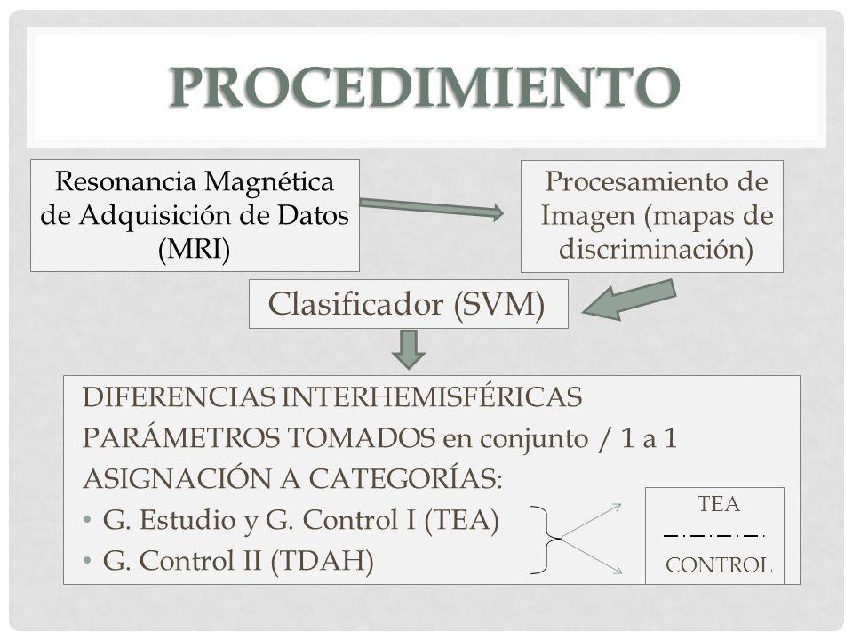 PROCEDIMIENTO Resonancia Magnética de Adquisición de Datos (MRI) Procesamiento de Imagen (mapas de discriminación) Clasificador (SVM) DIFERENCIAS INTE
