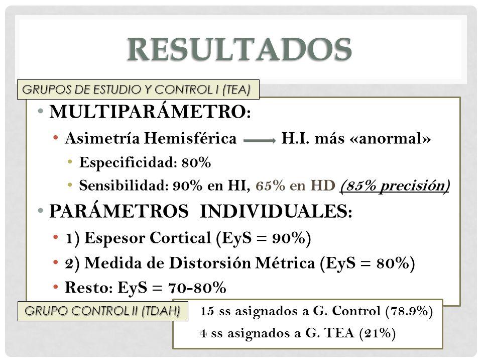 RESULTADOS MULTIPARÁMETRO: Asimetría Hemisférica H.I. más «anormal» Especificidad: 80% Sensibilidad: 90% en HI, 65% en HD (85% precisión) PARÁMETROS I