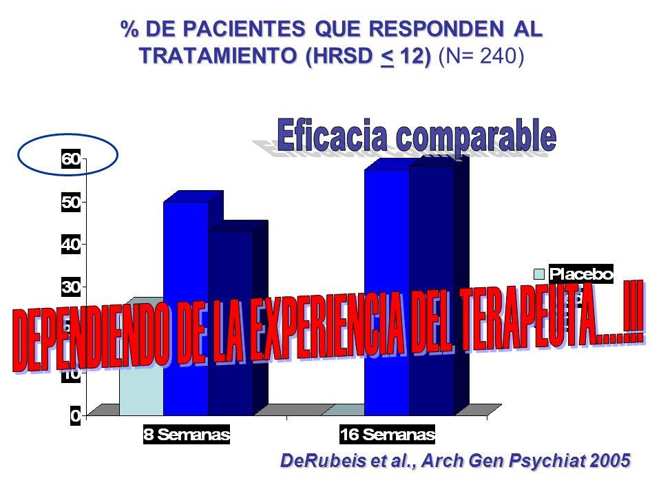 % DE PACIENTES QUE RESPONDEN AL TRATAMIENTO (HRSD < 12) % DE PACIENTES QUE RESPONDEN AL TRATAMIENTO (HRSD < 12) (N= 240) DeRubeis et al., Arch Gen Psy