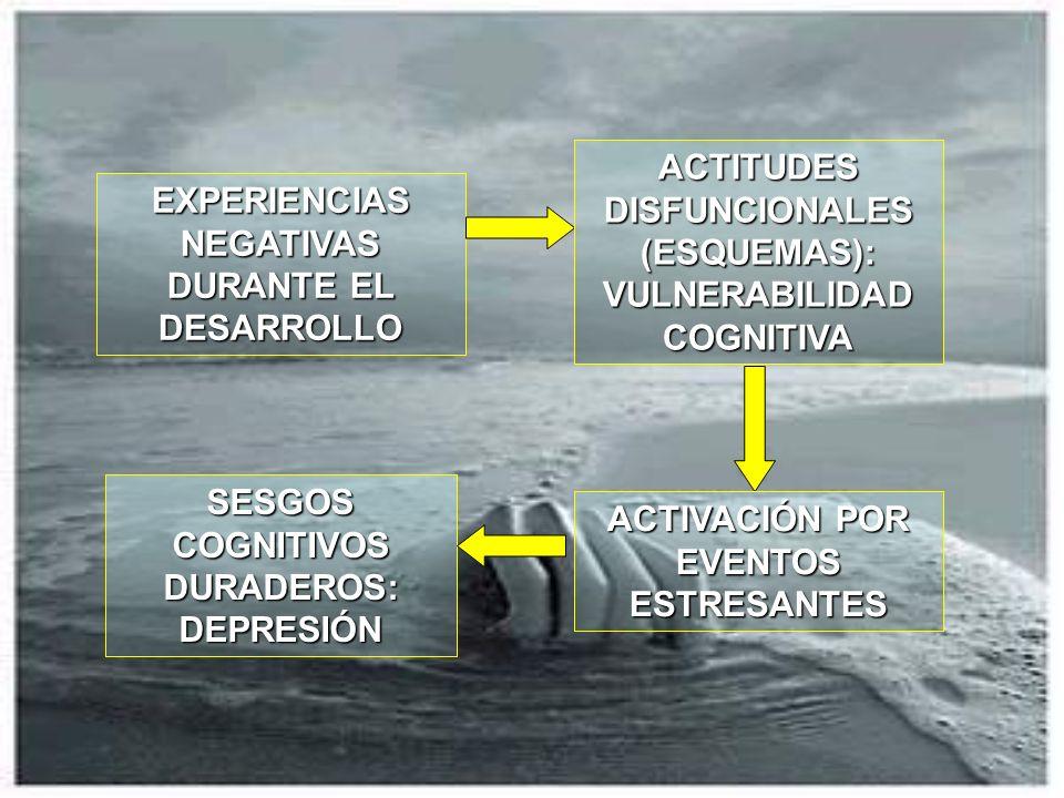 EXPERIENCIAS NEGATIVAS DURANTE EL DESARROLLO ACTITUDES DISFUNCIONALES (ESQUEMAS): VULNERABILIDAD COGNITIVA ACTIVACIÓN POR EVENTOS ESTRESANTES SESGOS C