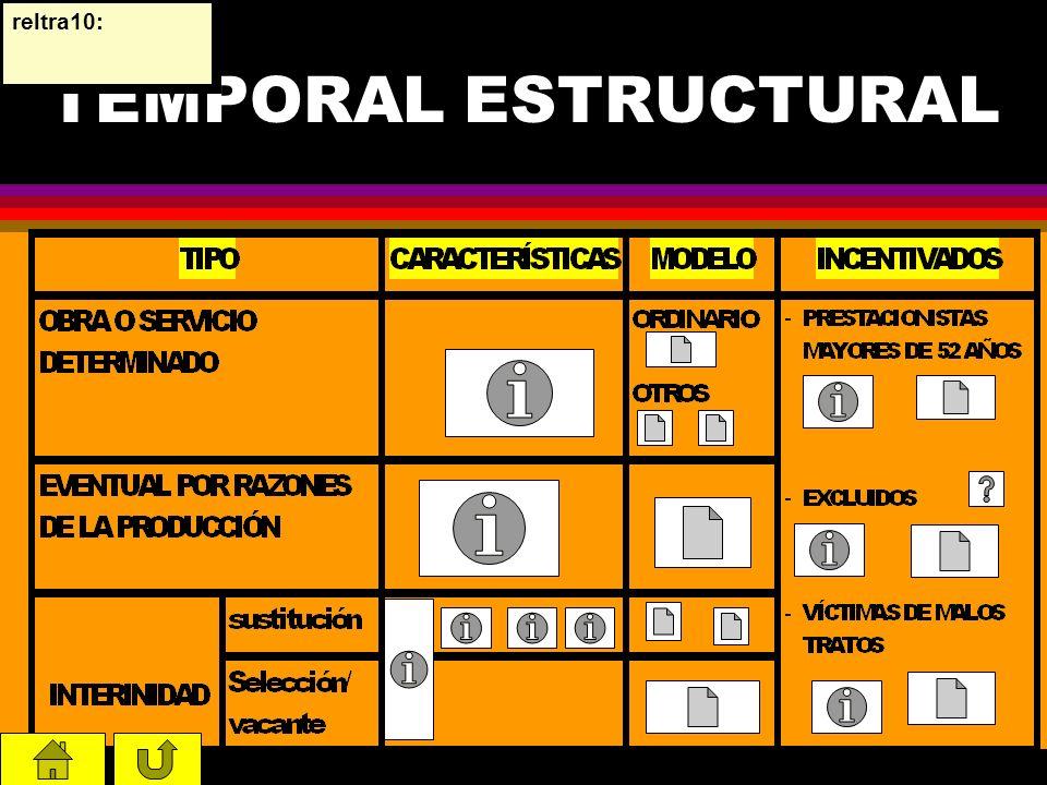 TEMPORAL COYUNTURAL MINUSVÁLIDOS Modelos Indefinido (Solicitud Incentivos) Temporal (Conversión) Centros especiales de empleo