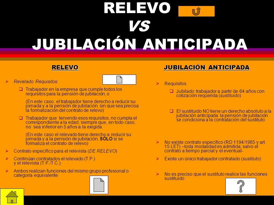 RELEVO VS JUBILACIÓN ANTICIPADA RELEVO Revelado. Requisitos: Trabajador en la empresa que cumple todos los requisitos para la pensión de jubilación, o