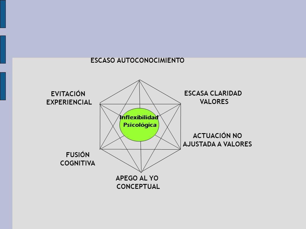 ESCASO AUTOCONOCIMIENTO ACTUACIÓN NO AJUSTADA A VALORES APEGO AL YO CONCEPTUAL EVITACIÓN EXPERIENCIAL Inflexibilidad Psicológica FUSIÓN COGNITIVA ESCA