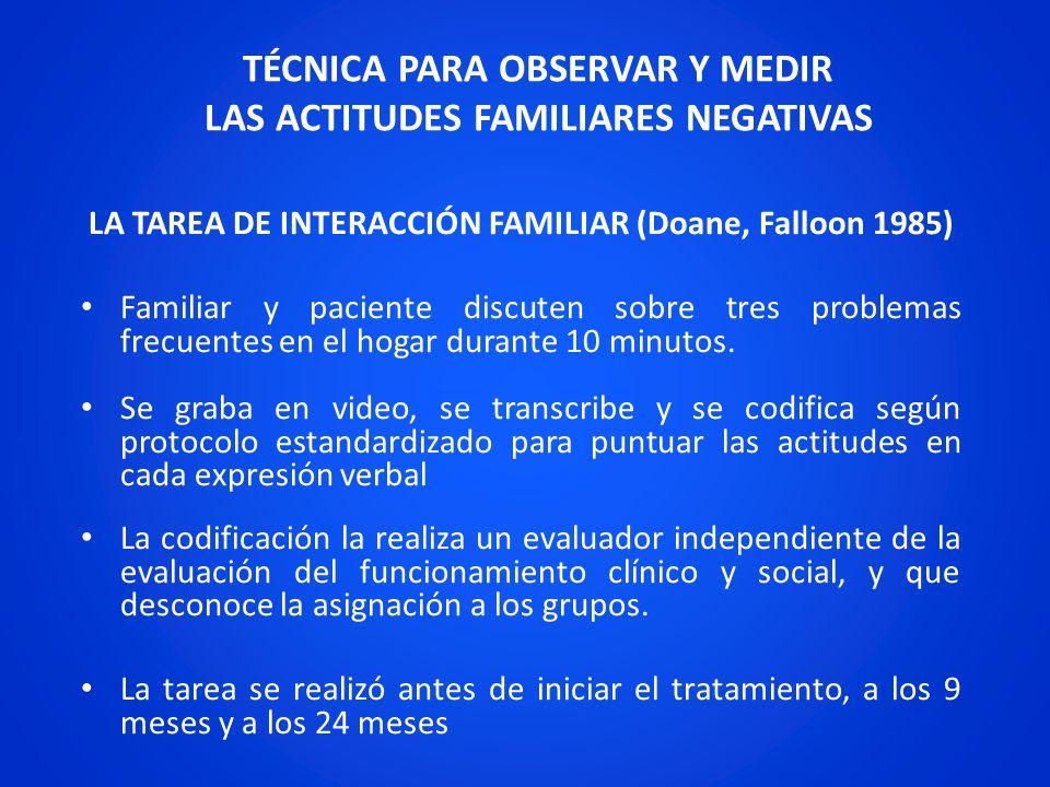 TÉCNICA PARA OBSERVAR Y MEDIR LAS ACTITUDES FAMILIARES NEGATIVAS LA TAREA DE INTERACCIÓN FAMILIAR (Doane, Falloon 1985) Familiar y paciente discuten s
