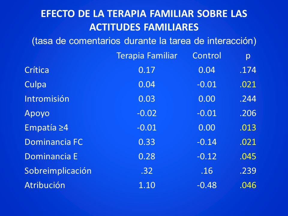 EFECTO DE LA TERAPIA FAMILIAR SOBRE LAS ACTITUDES FAMILIARES (tasa de comentarios durante la tarea de interacción) Terapia FamiliarControlp Crítica 0.