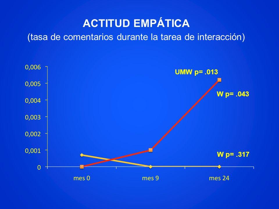 ACTITUD EMPÁTICA (tasa de comentarios durante la tarea de interacción) W p=.043 W p=.317 UMW p=.013