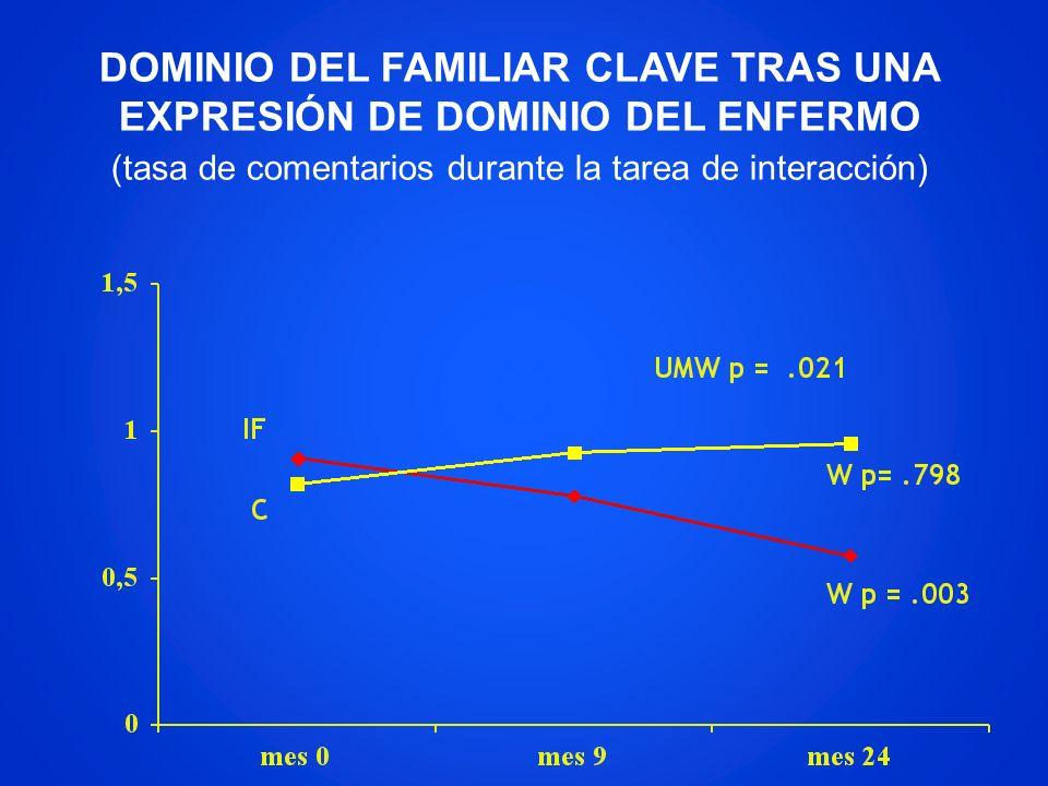 DOMINIO DEL FAMILIAR CLAVE TRAS UNA EXPRESIÓN DE DOMINIO DEL ENFERMO (tasa de comentarios durante la tarea de interacción)