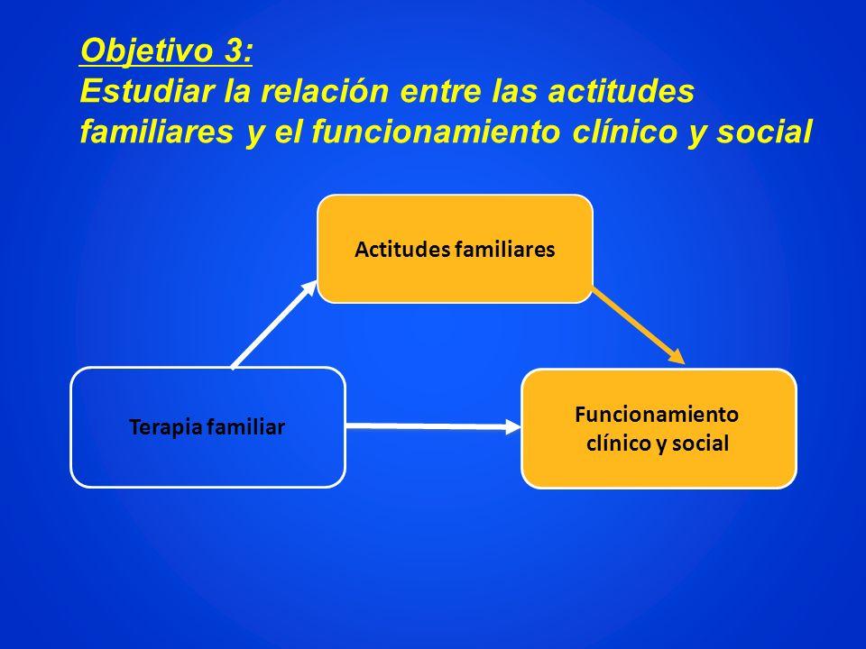 Actitudes familiares Funcionamiento clínico y social Terapia familiar Objetivo 3: Estudiar la relación entre las actitudes familiares y el funcionamie