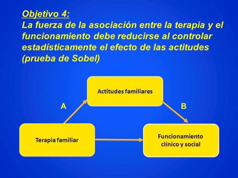 Actitudes familiares Funcionamiento clínico y social Terapia familiar Objetivo 4: La fuerza de la asociación entre la terapia y el funcionamiento debe