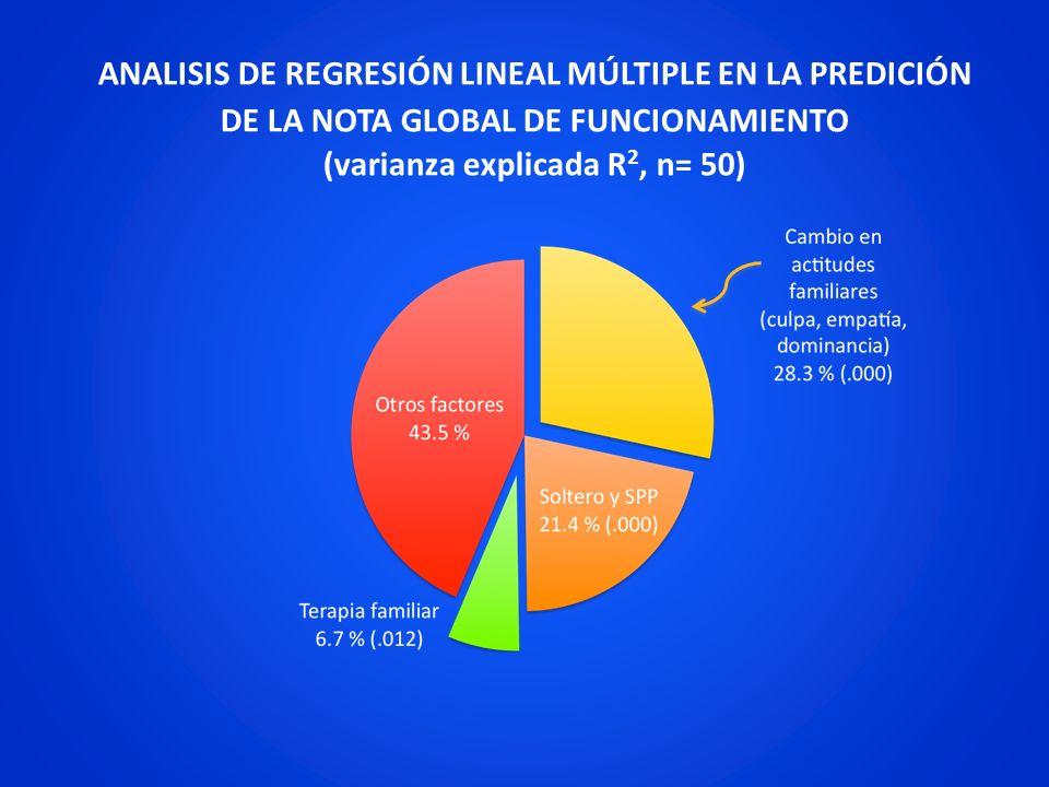ANALISIS DE REGRESIÓN LINEAL MÚLTIPLE EN LA PREDICIÓN DE LA NOTA GLOBAL DE FUNCIONAMIENTO (varianza explicada R 2, n= 50)