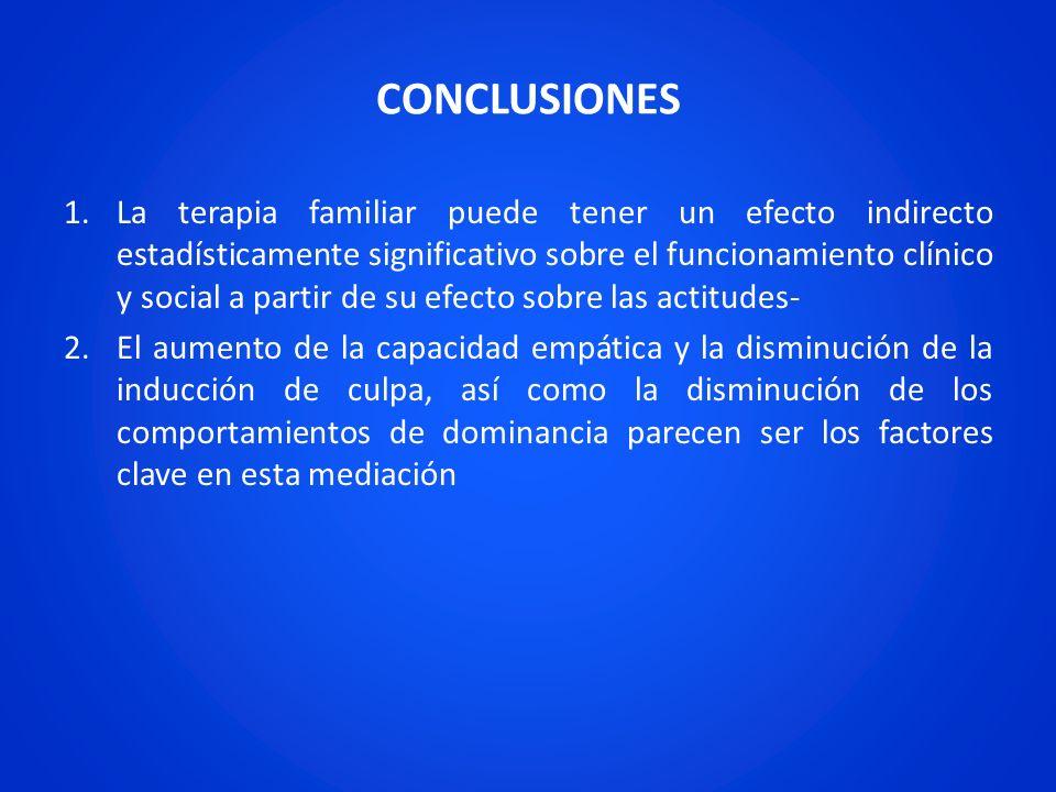 CONCLUSIONES 1.La terapia familiar puede tener un efecto indirecto estadísticamente significativo sobre el funcionamiento clínico y social a partir de