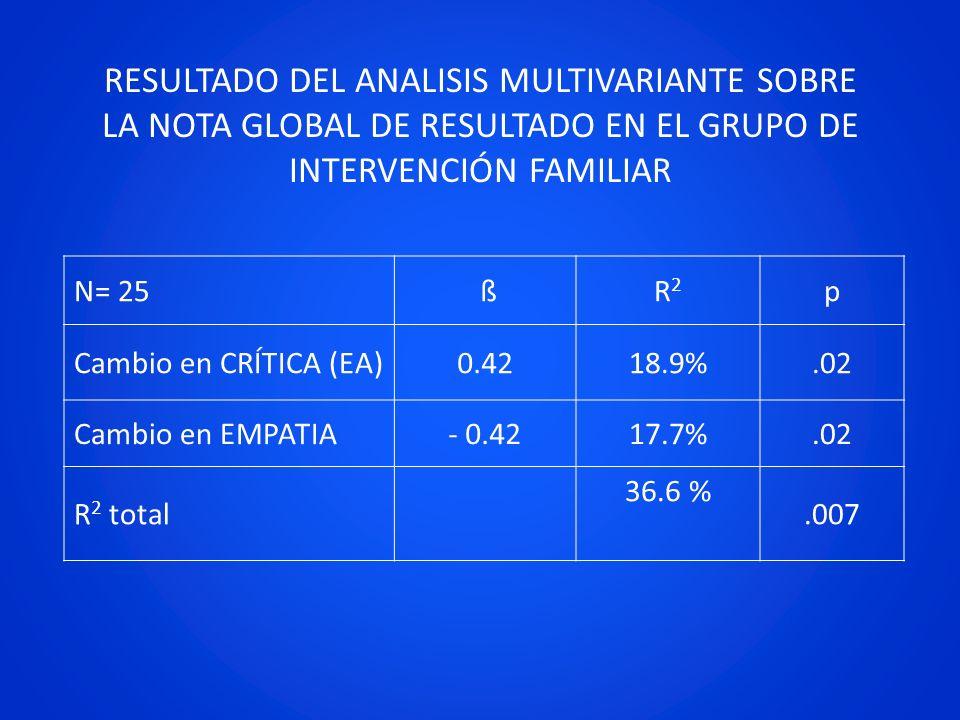 RESULTADO DEL ANALISIS MULTIVARIANTE SOBRE LA NOTA GLOBAL DE RESULTADO EN EL GRUPO DE INTERVENCIÓN FAMILIAR N= 25 ßR2R2 p Cambio en CRÍTICA (EA)0.4218