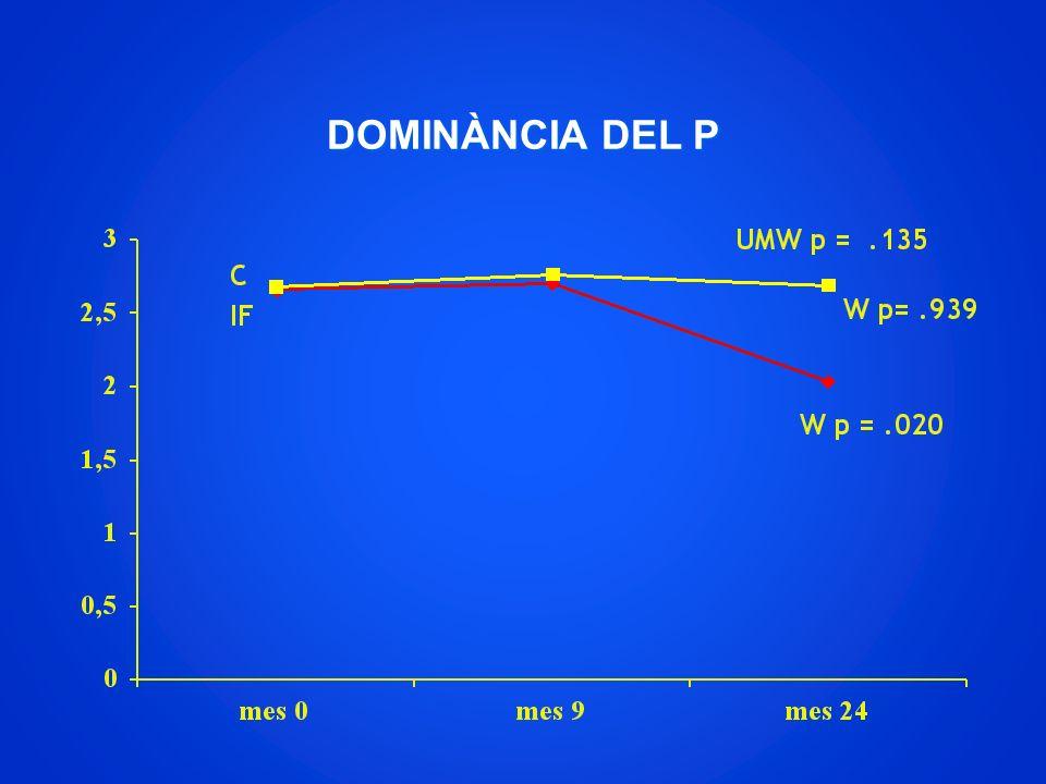 DOMINÀNCIA DEL P