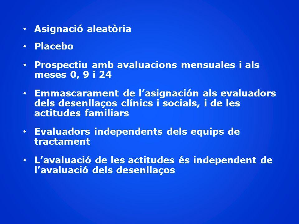 Asignació aleatòria Asignació aleatòria Placebo Placebo Prospectiu amb avaluacions mensuales i als meses 0, 9 i 24 Prospectiu amb avaluacions mensuale