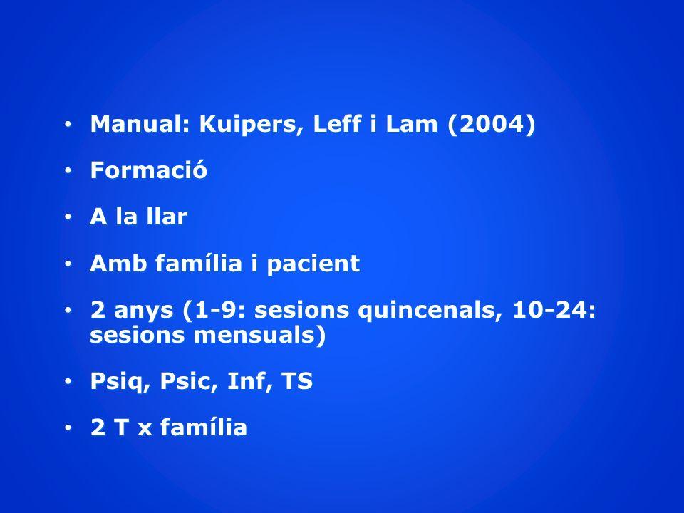 Manual: Kuipers, Leff i Lam (2004) Manual: Kuipers, Leff i Lam (2004) Formació Formació A la llar A la llar Amb família i pacient Amb família i pacien