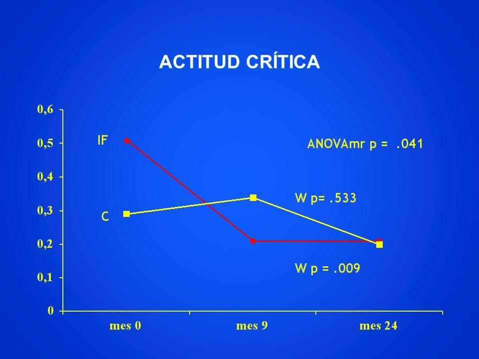 ACTITUD CRÍTICA