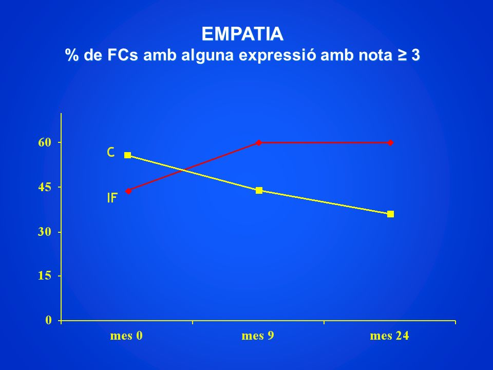 EMPATIA % de FCs amb alguna expressió amb nota 3