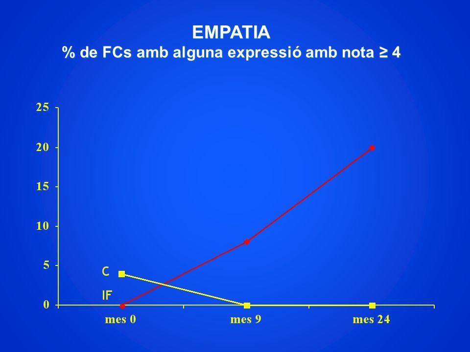 EMPATIA % de FCs amb alguna expressió amb nota 4