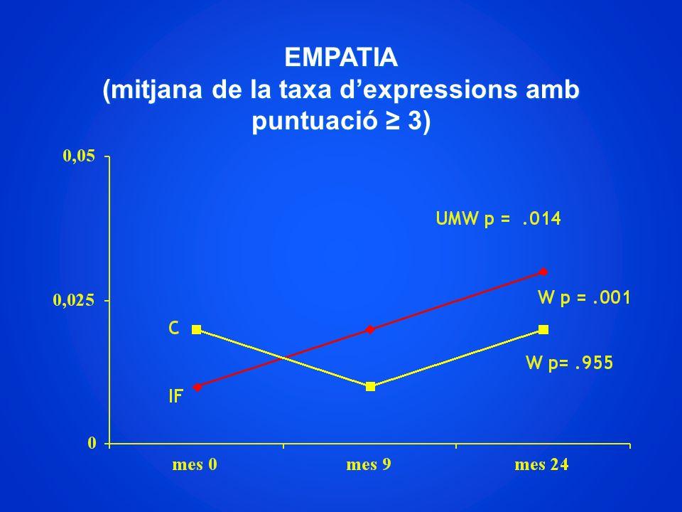 EMPATIA (mitjana de la taxa dexpressions amb puntuació 3)