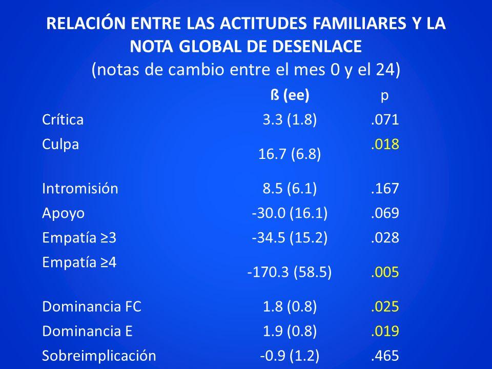 RELACIÓN ENTRE LAS ACTITUDES FAMILIARES Y LA NOTA GLOBAL DE DESENLACE (notas de cambio entre el mes 0 y el 24) ß (ee)p Crítica 3.3 (1.8).071 Culpa 16.