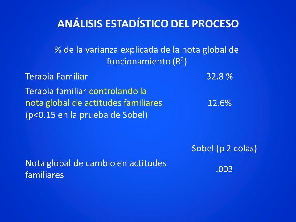 ANÁLISIS ESTADÍSTICO DEL PROCESO Sobel (p 2 colas) Nota global de cambio en actitudes familiares.003 % de la varianza explicada de la nota global de f