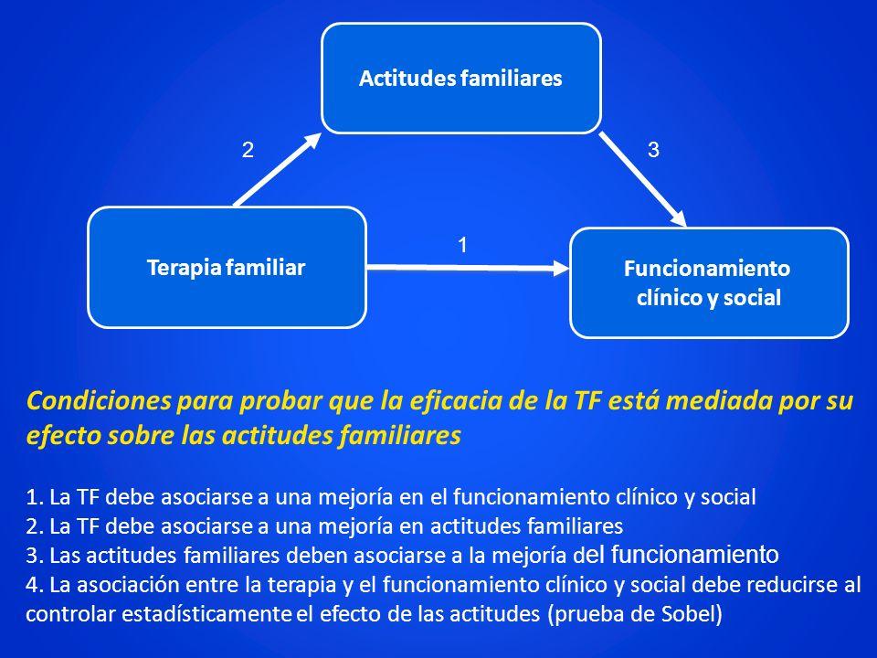 Funcionamiento clínico y social Actitudes familiares Terapia familiar Condiciones para probar que la eficacia de la TF está mediada por su efecto sobr
