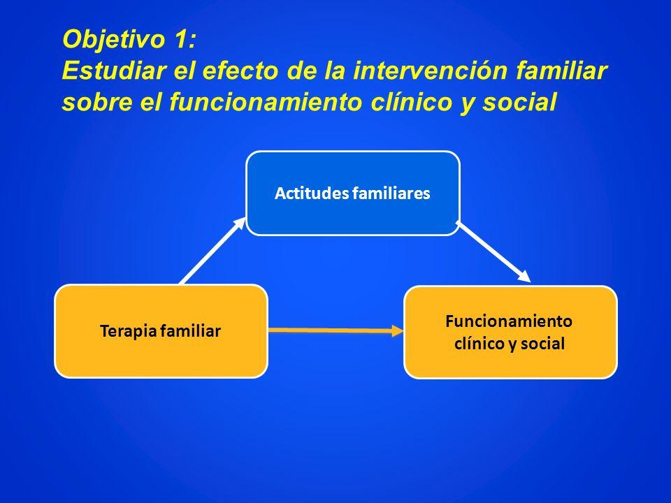 Actitudes familiares Funcionamiento clínico y social Terapia familiar Objetivo 1: Estudiar el efecto de la intervención familiar sobre el funcionamien